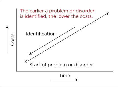 cost vs time analysis for problem identification and treatment